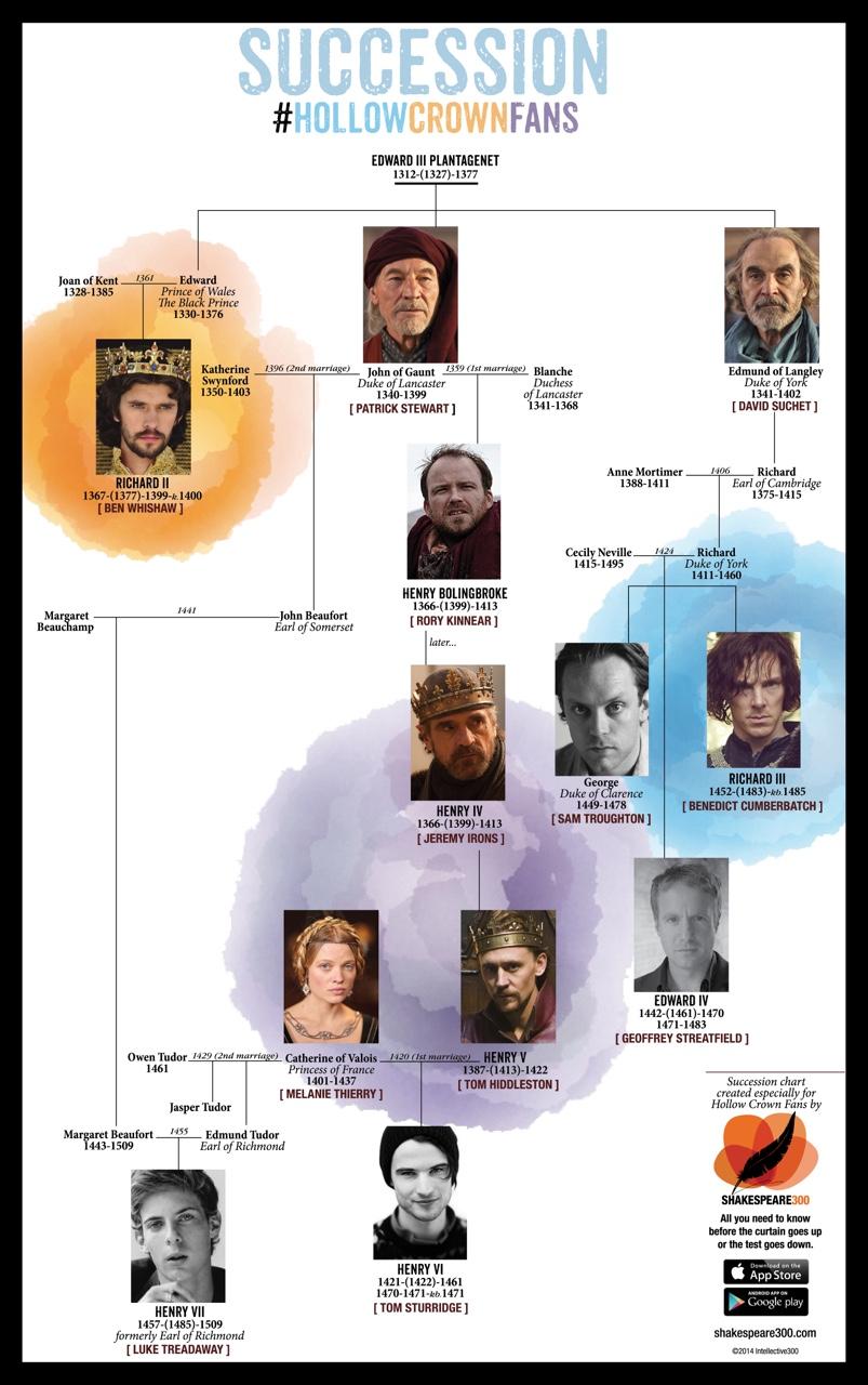 Patrick Family Tree Plantagenet Family Tree